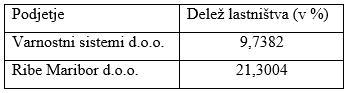 Družba za upravljanje in svetovanje d.o.o. (DSU)